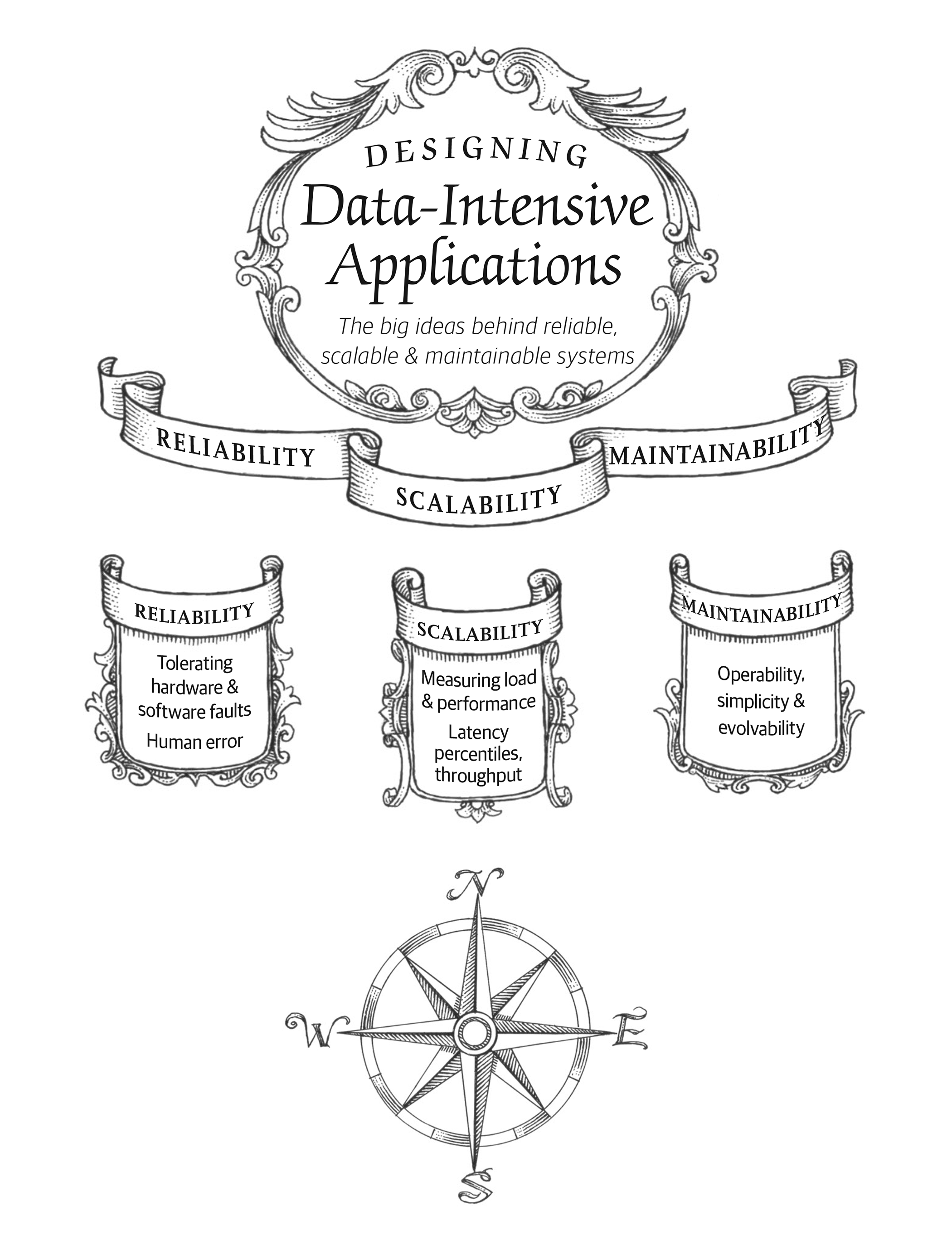 1 Reliable Scalable And Maintainable Applications Designing Data Intensive Applications Book