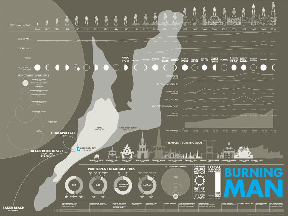 Flint Hahn's Burning Man infographic is a great example of an aesthetically rich, manually-drawn piece.