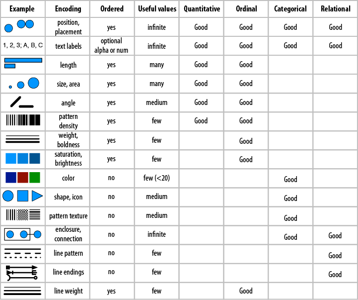 Use this table of common visual properties to help you select an appropriate encoding for your data type.