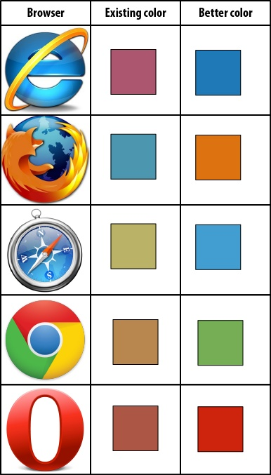 The representative colors differ greatly from the colors in the browser icons. Other choices would better reflect the icons' colors.