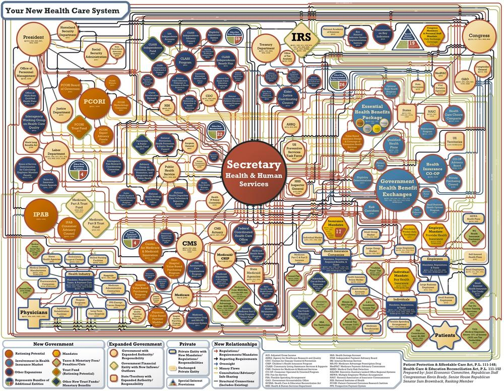 This rendition of the healthcare plan clearly revels in and aims to exaggerate the system's complexity.