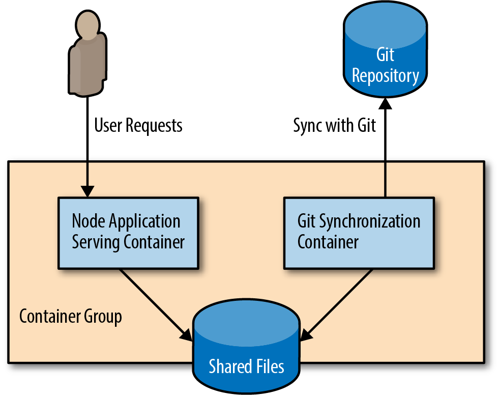 Illustration of a simple sidecar based Platform as a Service (PaaS)