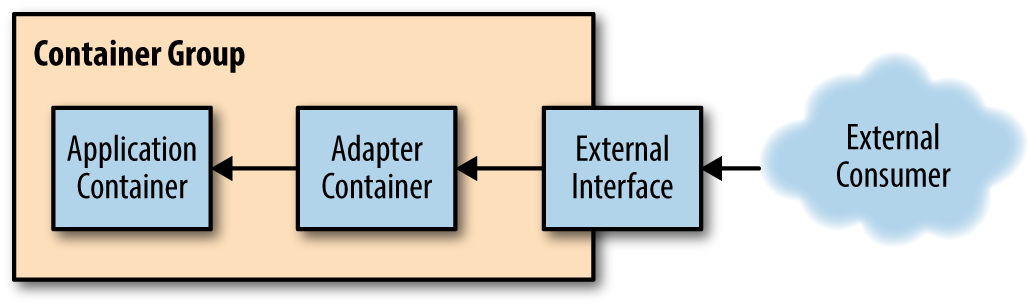 Illustration of the generic adapter pattern