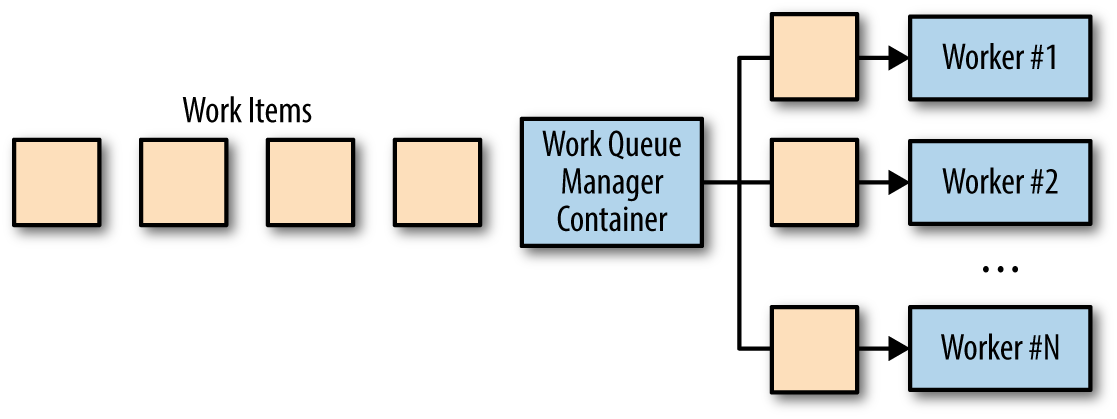 10 Work Queue Systems Designing Distributed Systems Book