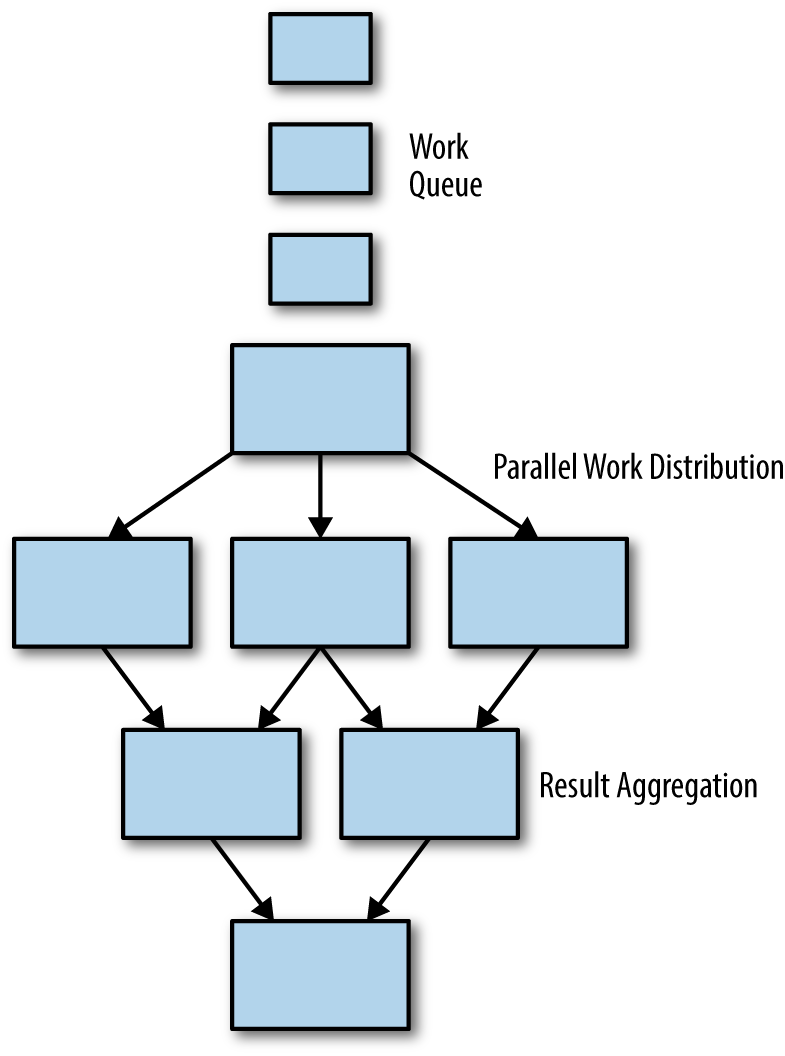 An illustration of a generic parallel work distribution and result aggregation batch system.