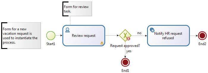 diagram with text annotations for forms