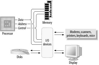 Basic computer system