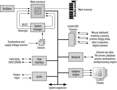 collection block diagram of computer architecture pictures   diagramsembedded computer architecture designing embedded hardware book