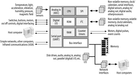 Embedded Computer Architecture - Designing Embedded Hardware ... on