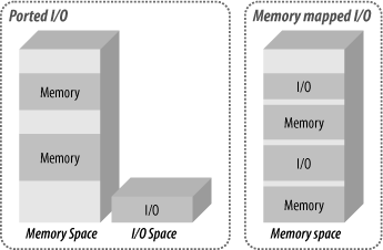 Ported versus memory-mapped I/O spaces
