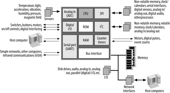an introduction to computer architecture   designing embedded    block diagram of an embedded computer