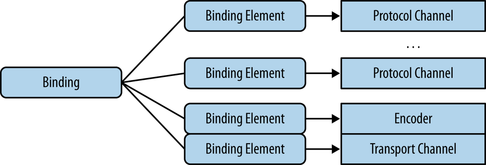 Binding, binding elements, and channels
