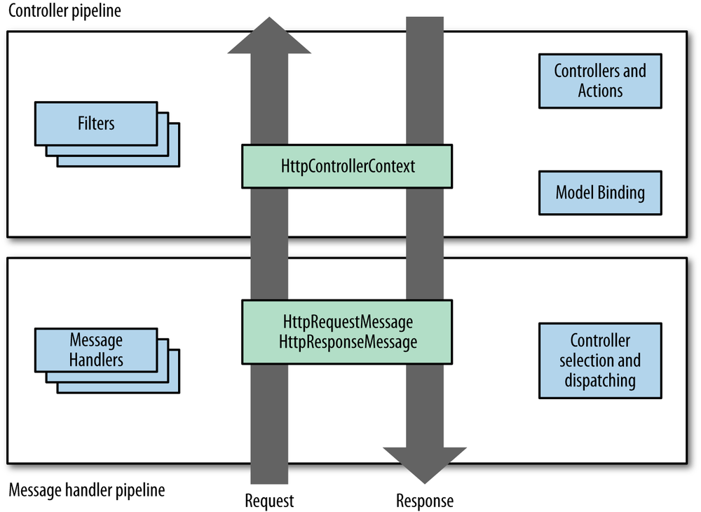 The message handler and controller pipelines