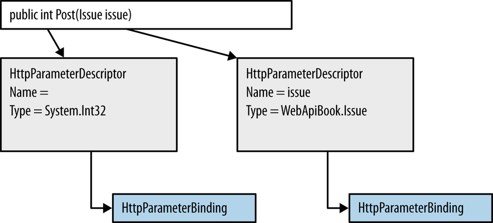 The HttpParameterBinding selection