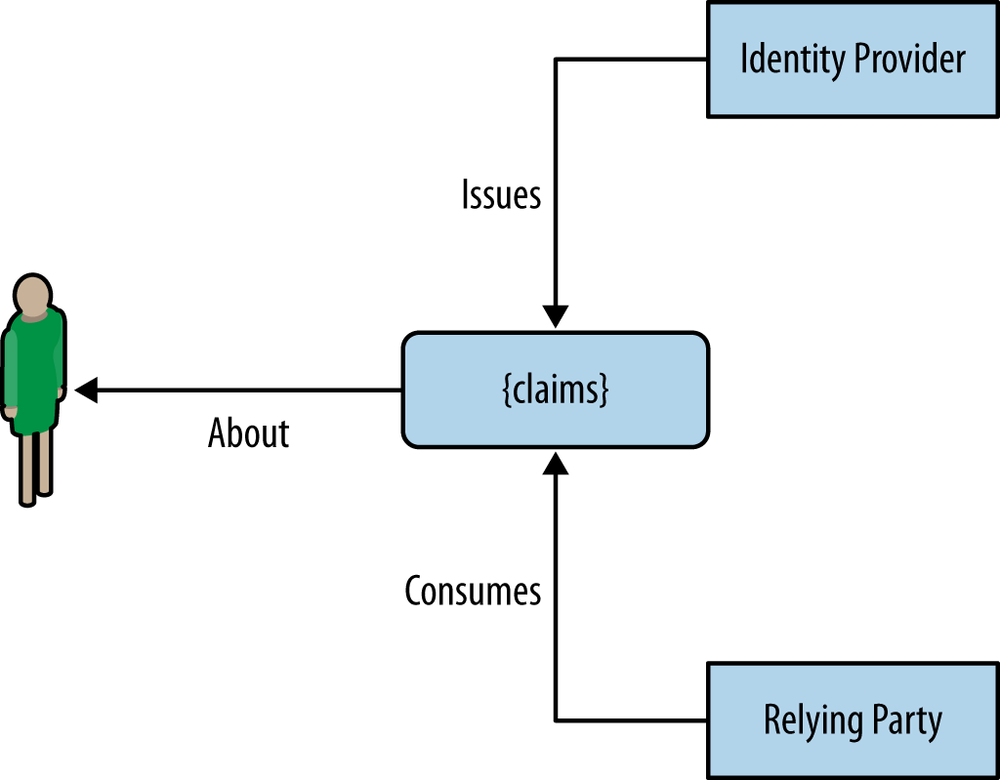 Identity providers and relying parties