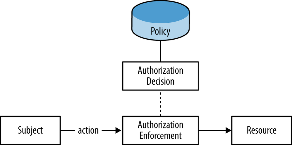 Authorization enforcement, decision, and policy