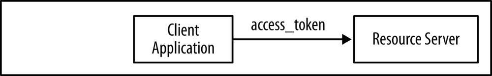 Accessing resources using access tokens
