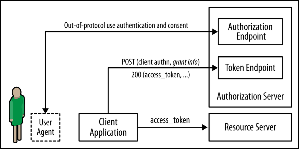 Direct interaction between the user and the authorization endpoint for authentication and authorization consent