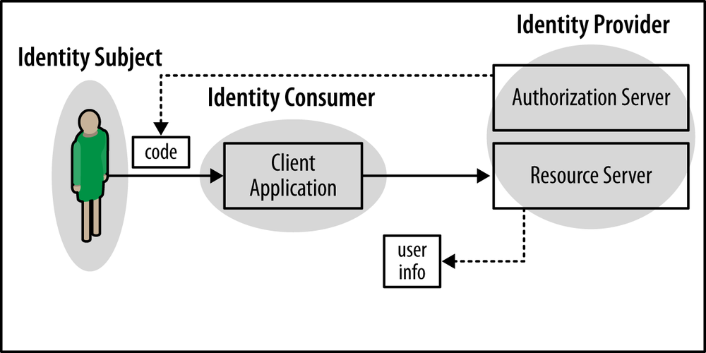 Protected resources as a way of authenticating users to clients