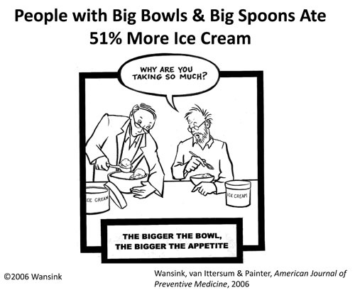 A cartoon from Brian Wansink, illustrating that the larger the serving container, the more we eatThe size of our plates (and cups, popcorn buckets, etc.) has various effects on eating behavior. One effect is on how much food we put on our plate, another is on how much we eat, and yet another is on how much we consider normal to eat (e.g., ). See for a funny and very accessible account of the research in this space.
