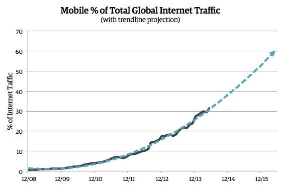 In this data from StatCounter Global Stats, we can see that the total percentage of Internet traffic coming from mobile devices is steadily increasing. As we extend a trendline forward, we can see that mobile usage growth probably won't be slowing anytime soon.