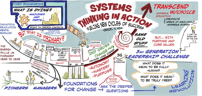 Systems thinking requires that we see the world as a system that connects space and time