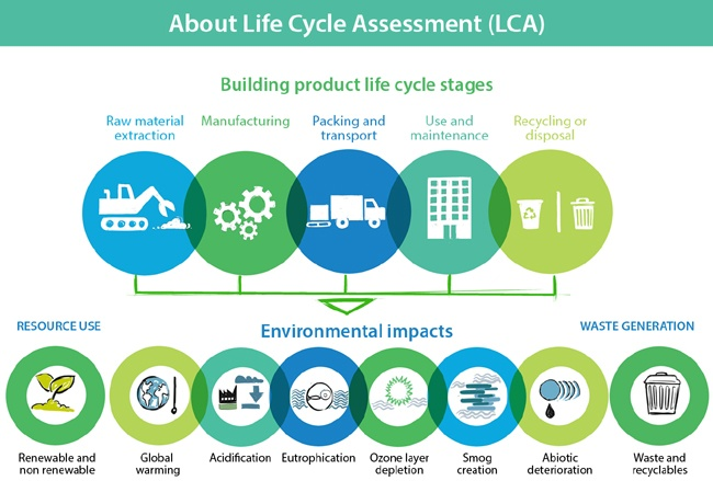 Life cycle assessments can help you measure what really matters in your organization