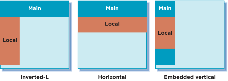 Three common arrangements of main and local navigation