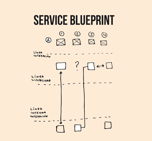 Service blueprint designpedia book with safari you learn the way you learn best get unlimited access to videos live online training learning paths books interactive tutorials and more malvernweather Gallery