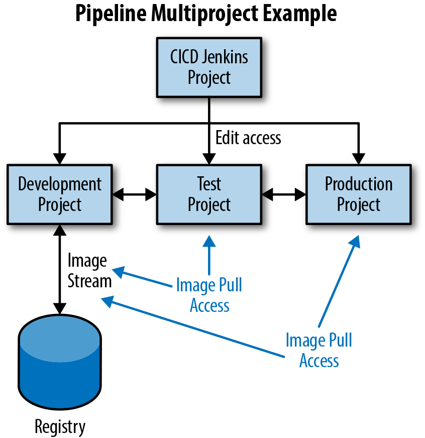 4  Pipelines - DevOps with OpenShift [Book]