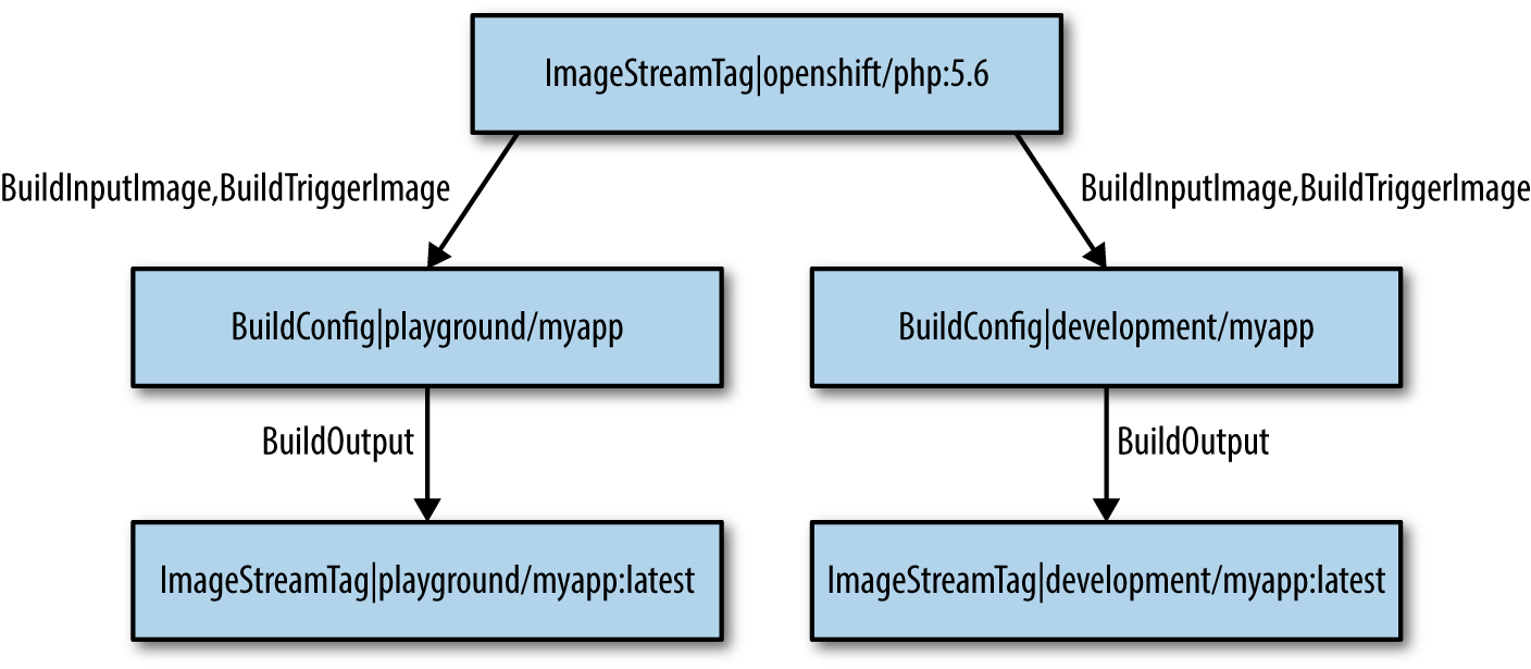 ImageStream dependencies