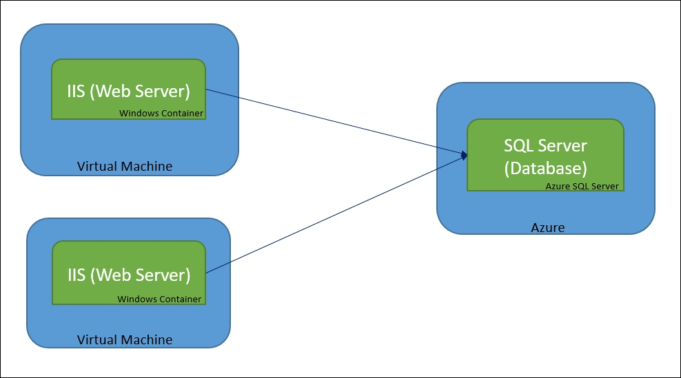 Revisiting sample application architecture
