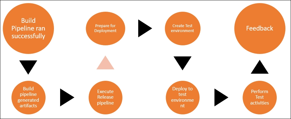Continuous delivery process