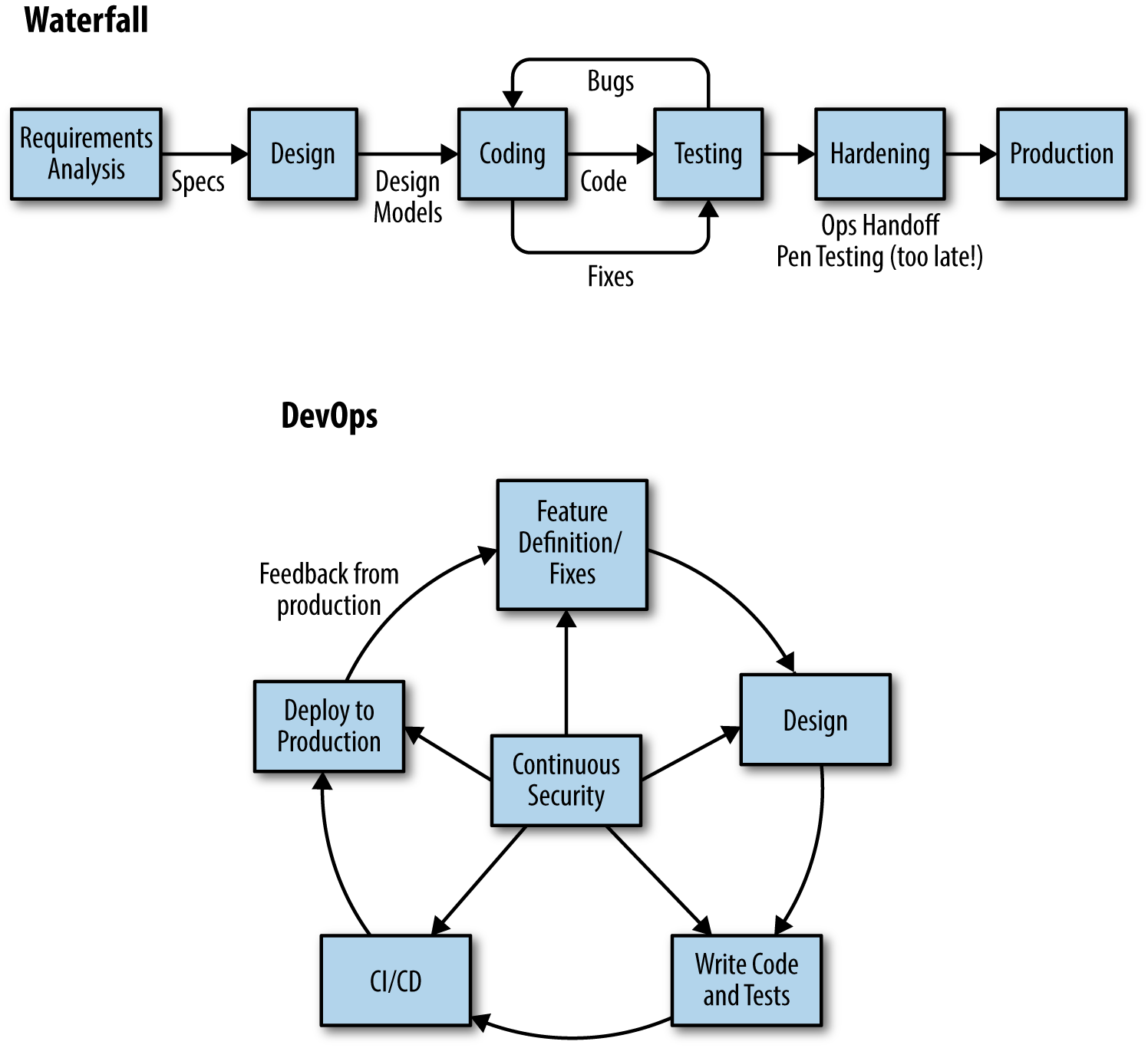 Waterfall and DevOps cycle