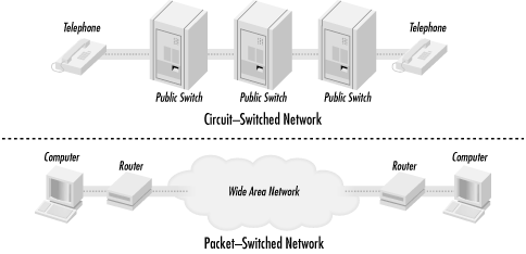 Circuit-switched and packet-switched networks