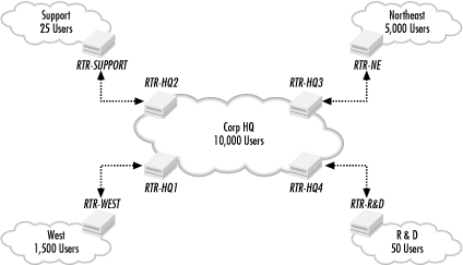 Routed network topology example