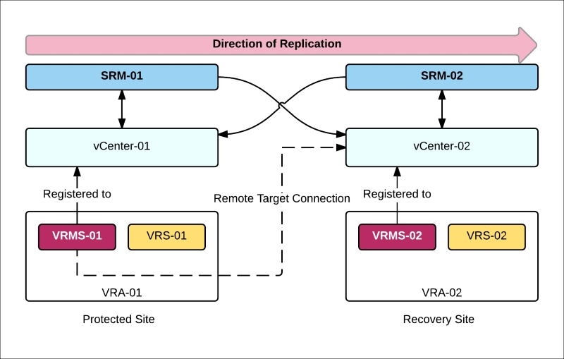 Using SRM with vSphere Replication