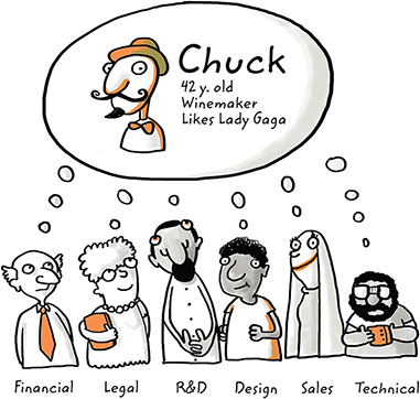 Diagram shows six different people from financial, legal, R & D, design, sales, and technical teams thinking about Chuck 42 y. old winemaker likes Lady Gaga indicating person as final arbiter.