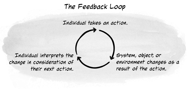 The three stages of a feedback loop