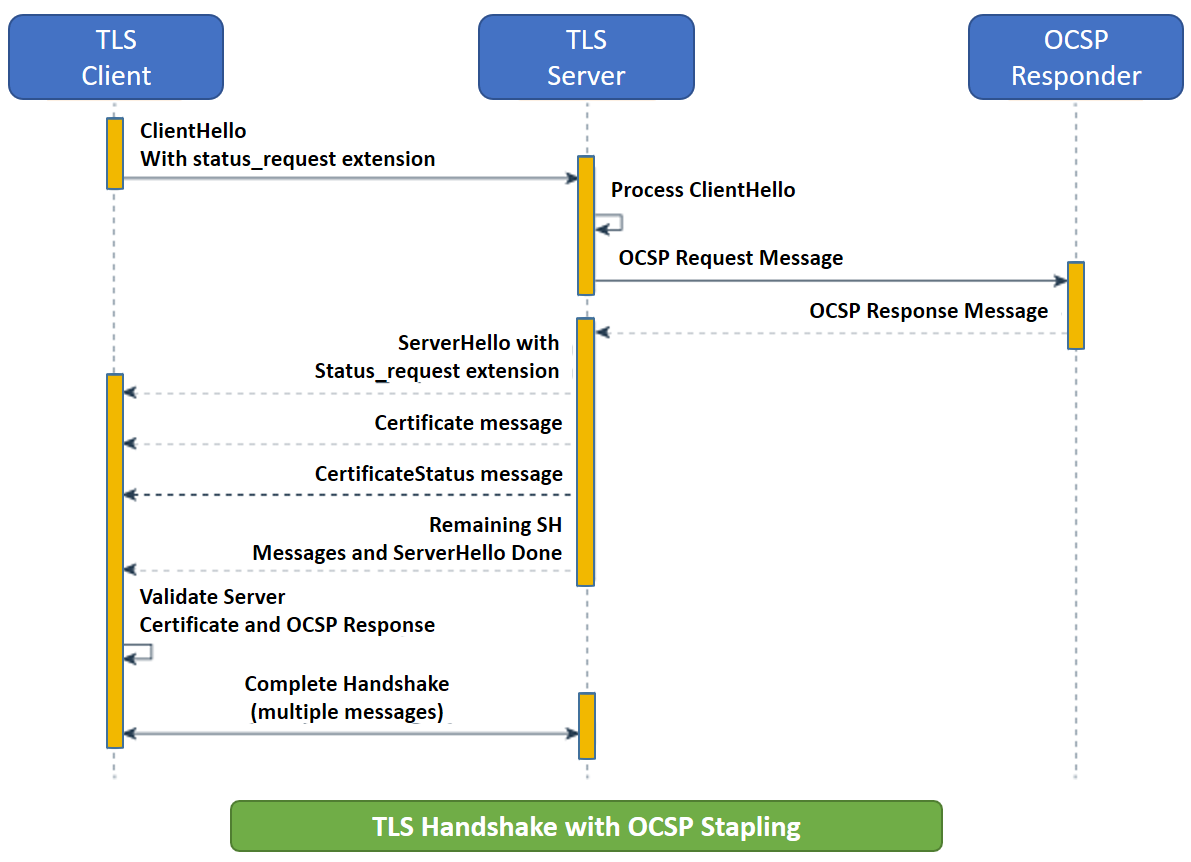 OCSP stapling for TLS - Distributed Computing in Java 9 [Book]