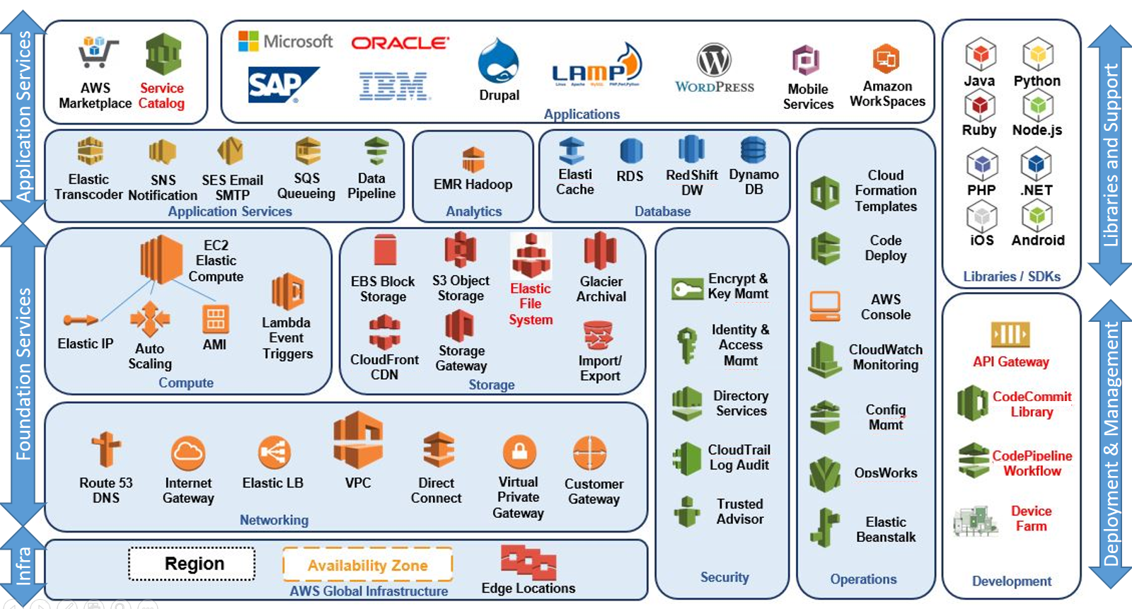 Aws distributed computing in java 9 book with safari you learn the way you learn best get unlimited access to videos live online training learning paths books interactive tutorials and more ccuart Images