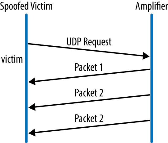 1  DDoS Attacks: Overview - Distributed Denial of Service