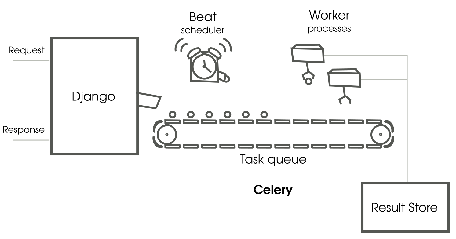 how celery works django design patterns and best practices Celery Cross Section celery can be somewhat difficult to understand due its distributed architecture here\u0027s a high level diagram showing a typical django celery setup