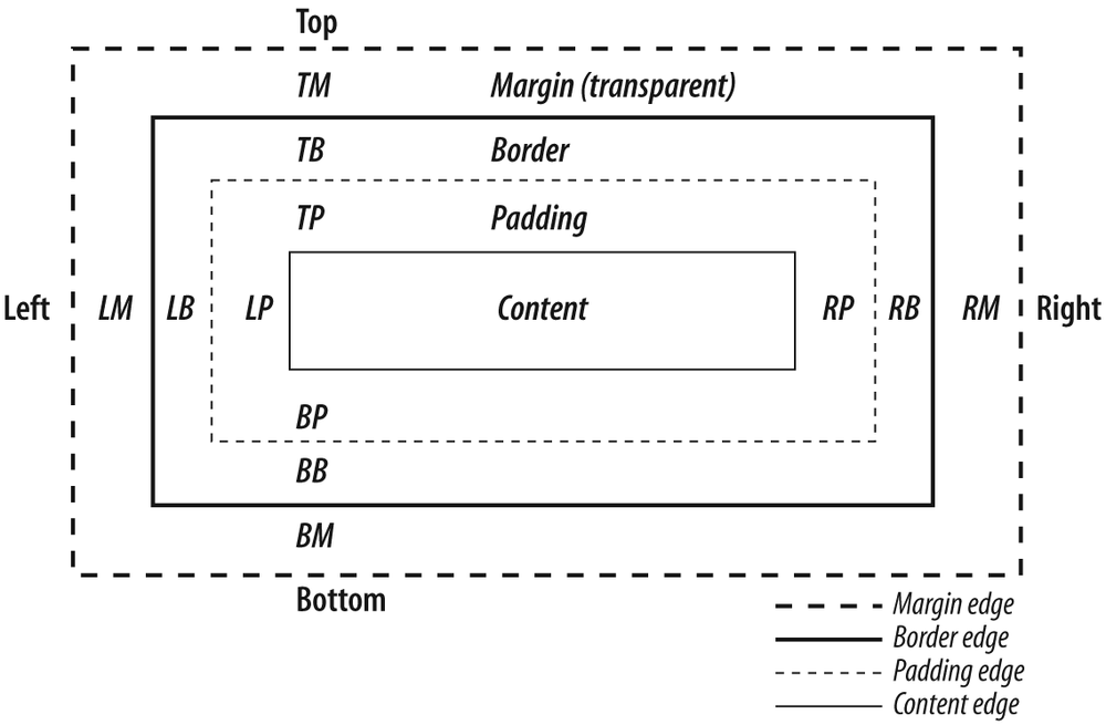 The behavior of width and height as defined by CSS 2.1 Box Model