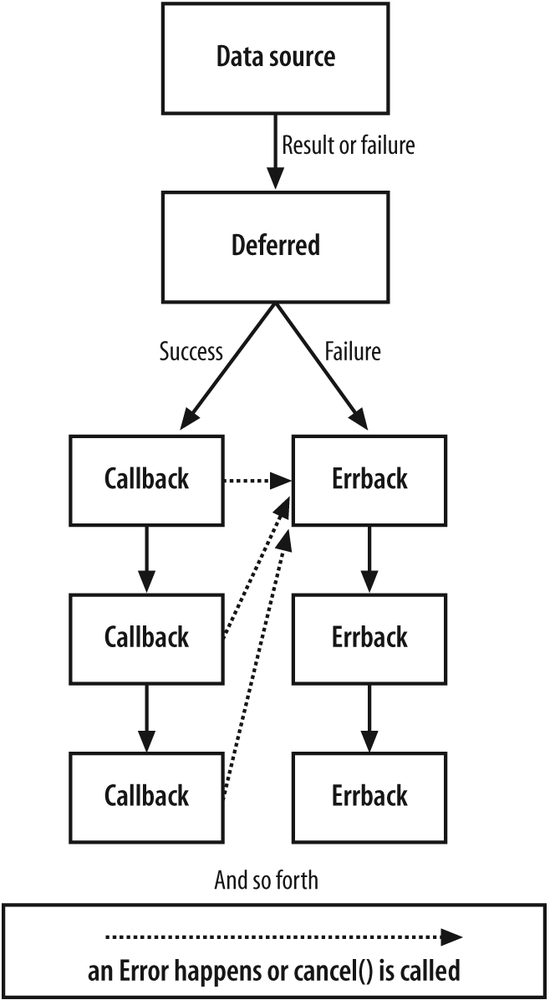 The basic flow of events through a Deferred