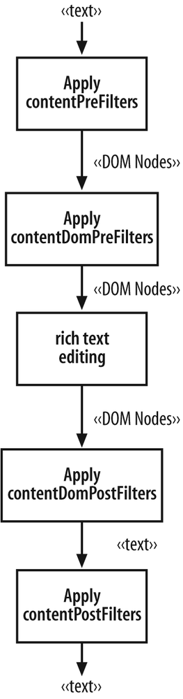 The basic phases that the Editor's architecture supports
