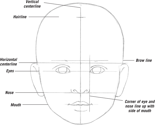 Understanding Childrens Proportions Drawing Faces Features Book