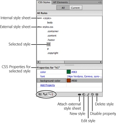 "With the ""All"" button selected, the CSS Styles panel lists the names of all the styles the current page uses, including those in both external and internal style sheets. Here, one external style sheet—styles.css—contains six styles. The first three are class styles (notice that the names begin with a period), while the next two are tag styles (note that their names match HTML tags), and the last one is another class style. You also see one tag style defined in an internal style sheet—the one listed below ""<style>."" Click the minus-sign (-) icon (flippy triangle on Macs) to the left of the style sheet to collapse the list of styles, hiding them from view. The ""Properties"" list in the bottom half of the panel lets you edit a style (see page 382); the three buttons at the bottom left of the panel (circled) control how Dreamweaver displays the Properties list."