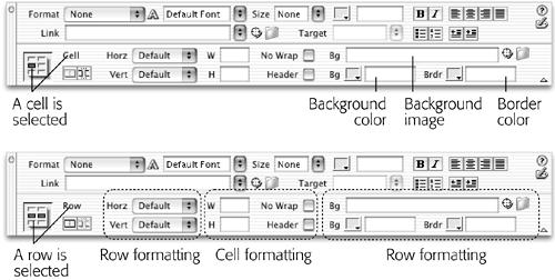 Rows have their own distinct properties that you can set independently of a cell. For example, a row can have its own, independent background color and border color. (However, not all of the properties visible in the inspector apply to a row. When a row is selected, the Width, Height, No Wrap, and Header options affect the individual cells in the row.)