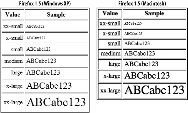 Font size constant values in Firefox 1.5 on the Windows and Mac platforms
